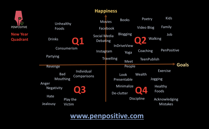 Planning 2017 with the PenPositive New Year Quadrant