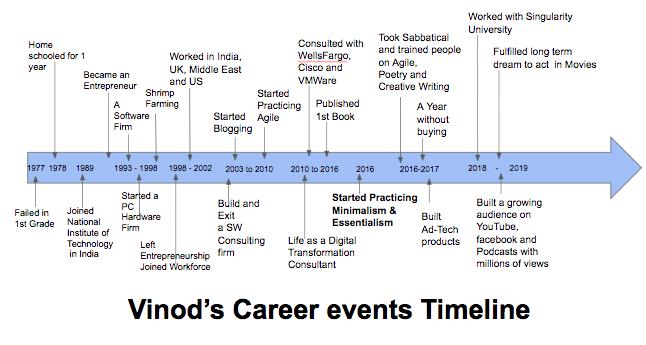 career timeline